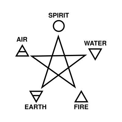Wiccan Celtic Pentacle