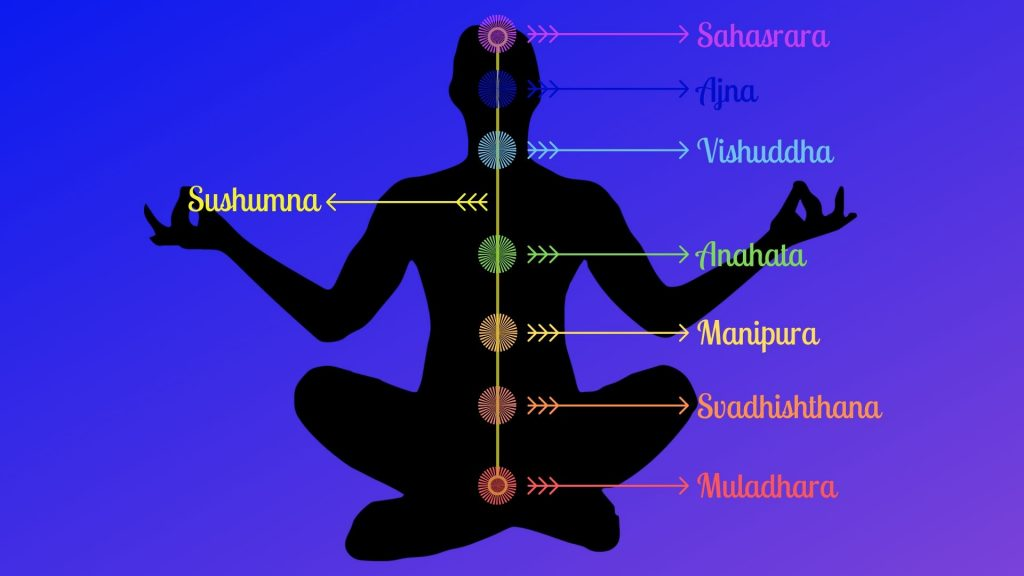 the chakras diagram for wiccan yoga
