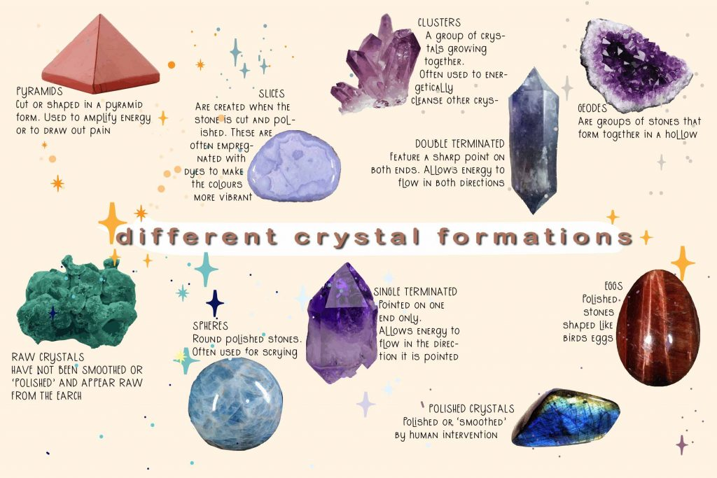 Crystals for Anxiety 10 crystals illustrated with uses written beside on yellow background