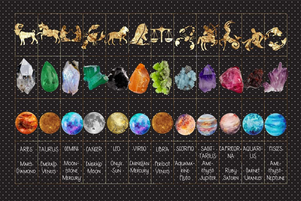Crystals for each Zodiac sign graphic with plantest, crystals and star signs