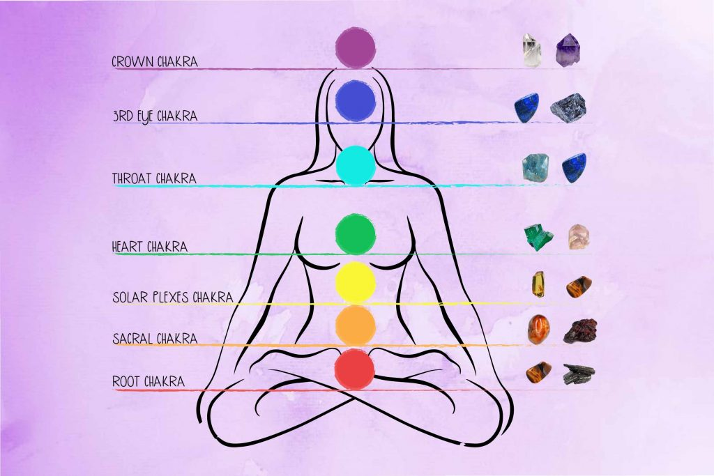 Crystal Healing Technique #3 Crystals and Chakras