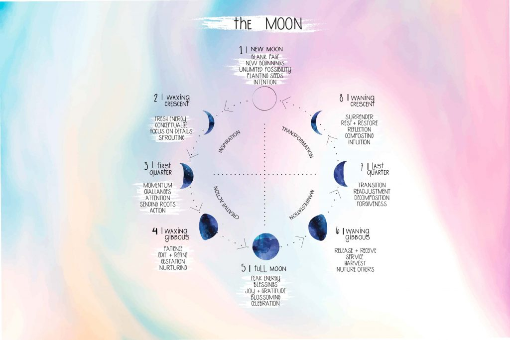 Secrets Of The Moon - 8 Magickal Moon Phases Explained
