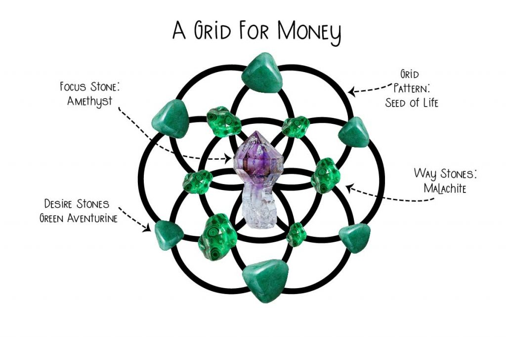 A Crystal Grid For Mones