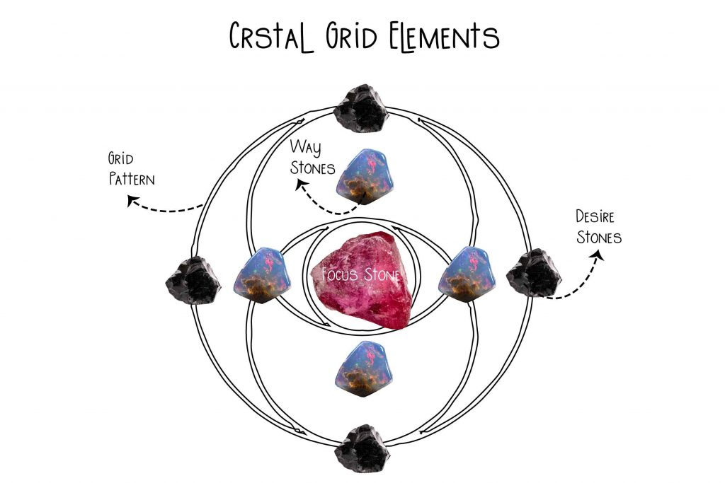 Crystal Grid elements infograohic