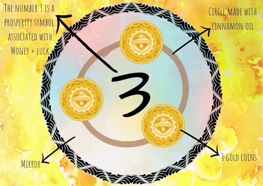 full moon money spell layout