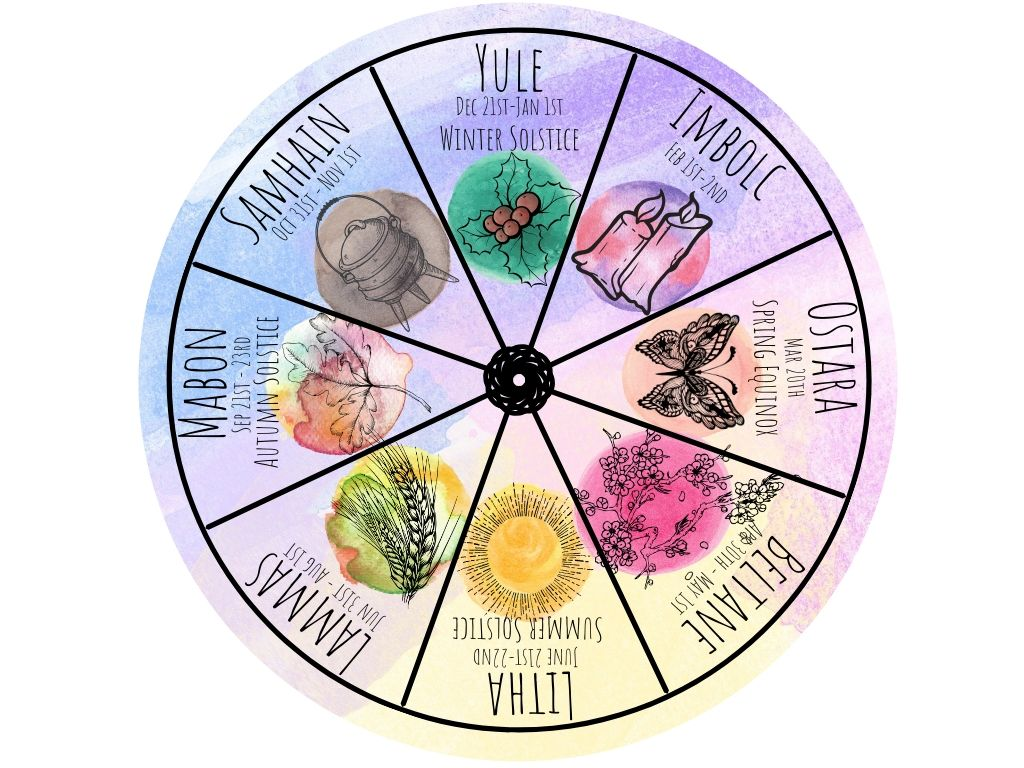 An illustration of the Wiccan wheel of the year