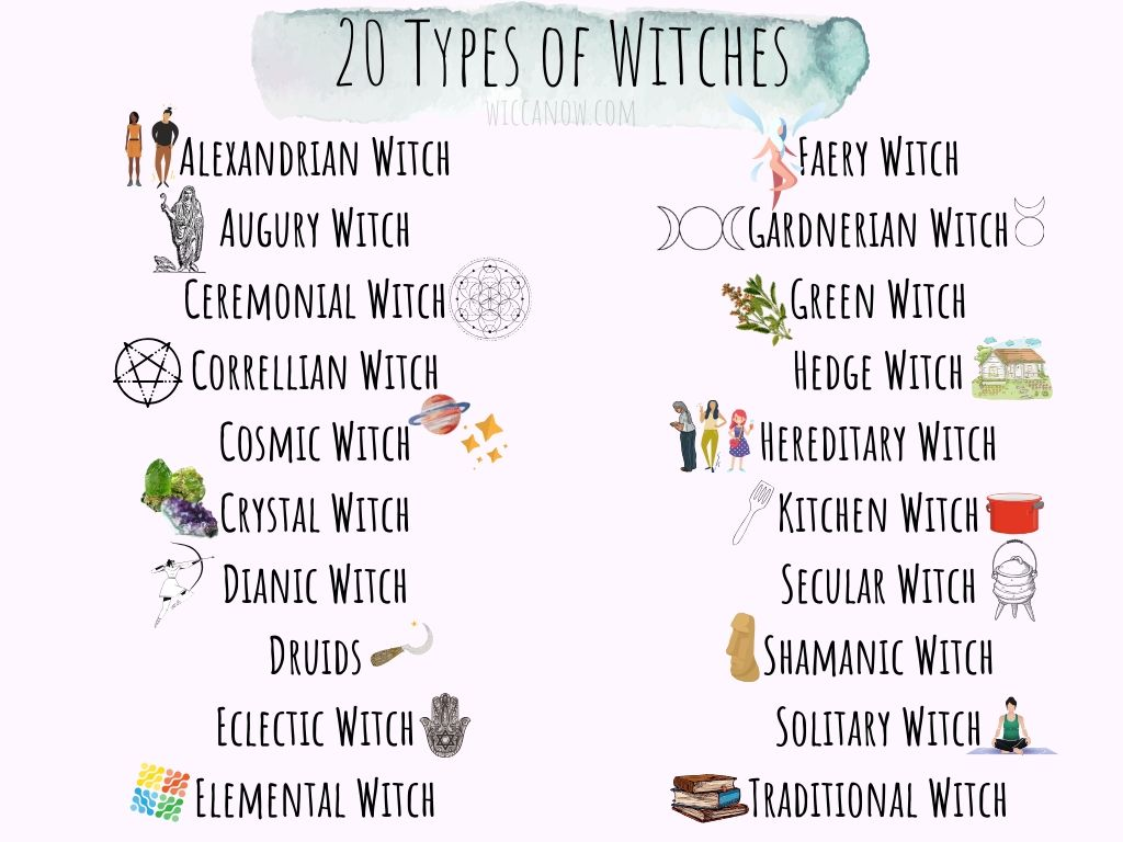 20 types of witches graphic illustration beside each type of witch