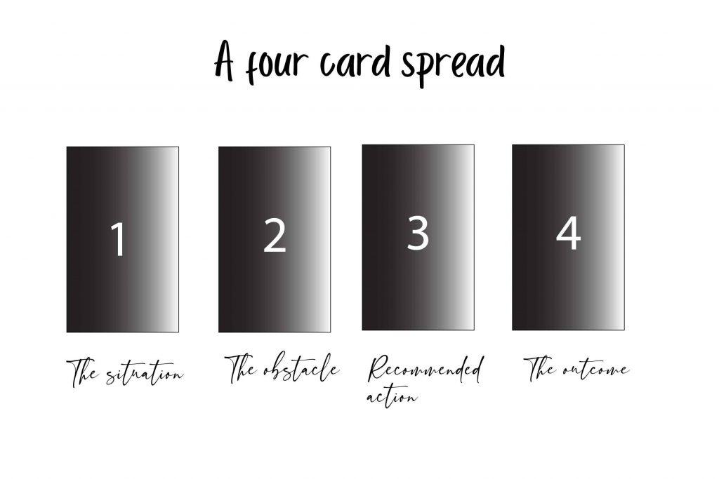 Illustration of a four card tarot spread
