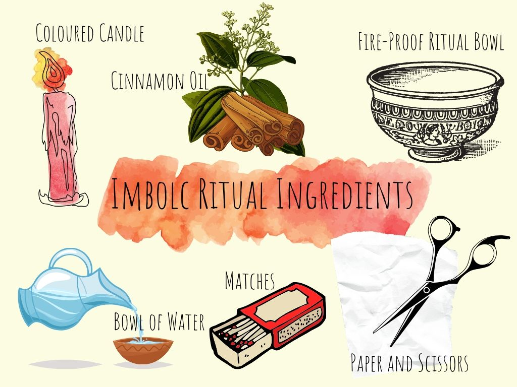 Imbolc ritual ingredients illustrated with names underneath them against a pale yellow background