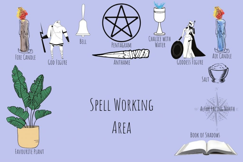 illustration of a common witchy altar layout