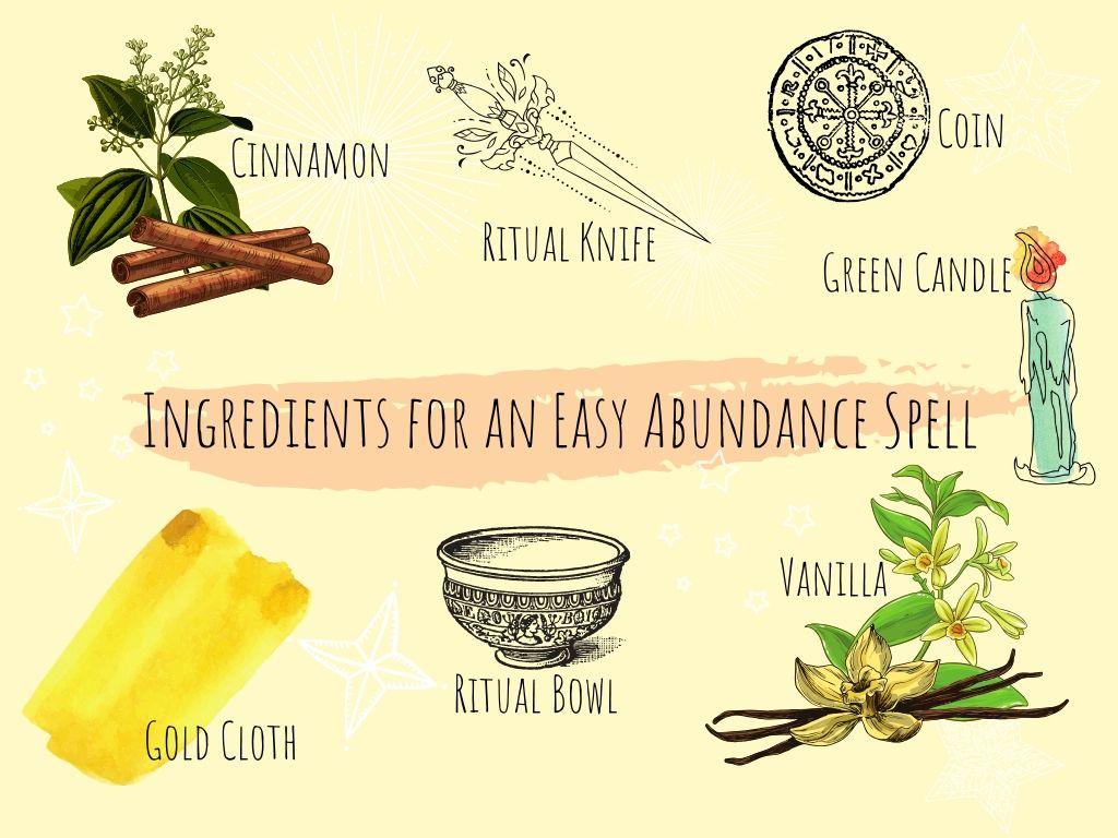 easy abundance spell ingredients of cinnamon, vanilla, a coin, a ritual knife, a gold cloth, green candle illustrated on a yellow background with white stars around the illustrations